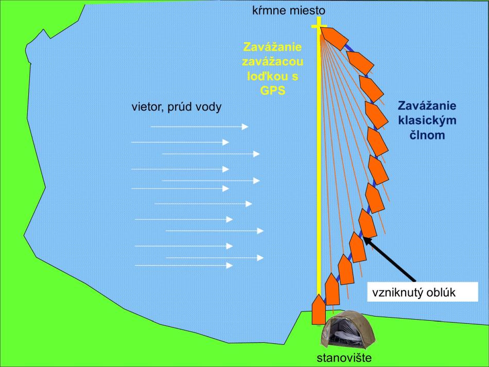 Obr. 2 Porovnejte si zavážení loďkou a člunem